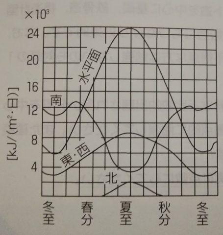 北緯35度における水平面・鉛直面の日射量