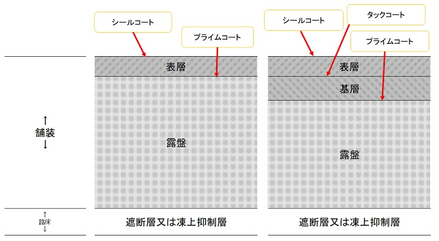 アスファルト舗装の構成